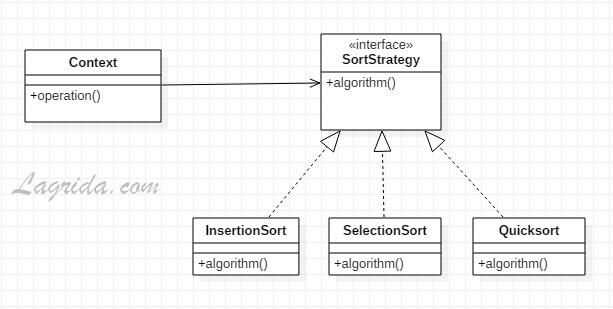 Exemple de Strategy pattern